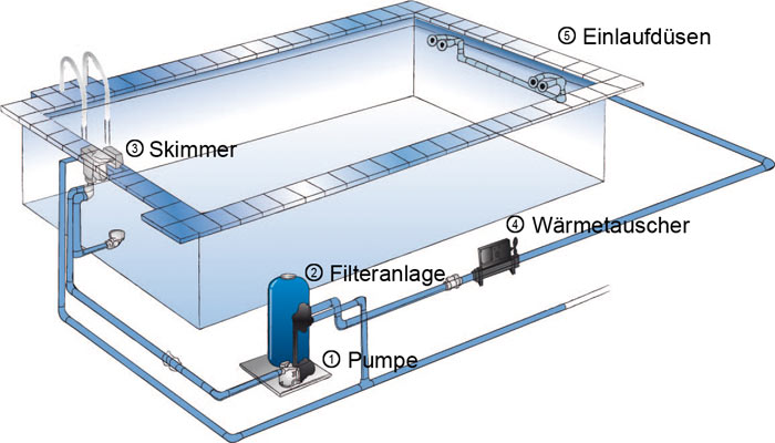 Pool technik f r private pools bsw - Pool mit filteranlage ...